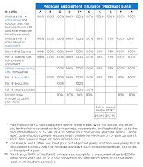 Medigap Chart 2019 2020 Medigap Chart Maine Medicare Options