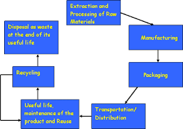 life cycle assessment for a plastic and a glass product life  life cycle stages lifecycle3