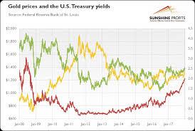 Will Surge In Bond Yields Smash Gold Mining Com