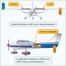 Stability Charts Aviation Balance Stability And Center Of Gravity Effects Of
