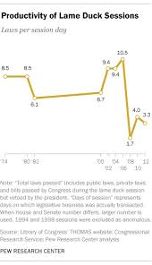 Bills Passed By Congress Per Year How Productive Are Lame Duck Congresses Pew Research Center