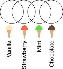 Euler Venn Diagram Euler And Venn Diagrams Warmup Practice Problems Online Brilliant