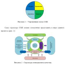 Методы управления качеством г Курсовые работы  Анализ методов управления качеством на примере ТОО Евротехсервис К