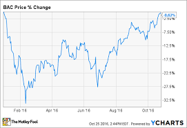 Bank Of America Stock Price Chart 3 Reasons Bank Of Americas Stock Is Down In 2016 The