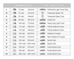 Light Truck Tyre Load Rating Chart Tyres 101 Tyreplus Australia