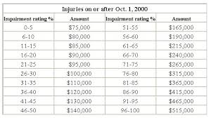 Nj Workers Comp Settlement Chart World Of Printables