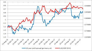Long Gilt Chart Fundamental Evaluation Series Long Term Yield Spread Vs