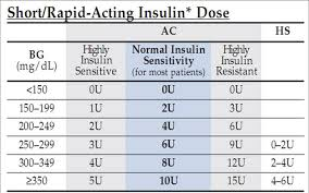 Schnur Sliding Scale Chart 35 Experienced Low Dose Sliding Scale