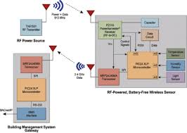 rf energy harvesting and wireless power electronic products a system block diagram of a implementation of a battery less sensor system similar to the one recently released by powercast is shown in fig 1