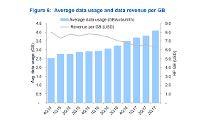 Chart Of The Day Telcos Data Revenue Per Gb Dips To Us 6