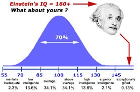 Average Iq Score Chart Iq Test