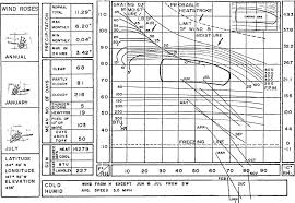 Indiana Frost Depth Chart Heating And Cooling Of Buildings Through Landscape Design