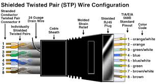 shielded twisted pair stp wire configuration elprocus shielded twisted pair stp wire configuration
