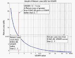 What Is Meant By The Vswr Of An Antenna Mobilemark