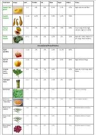 Feeder Insect Nutritional Value Chart Bearded Dragon Food Chart Bearded Dragon Food Bearded