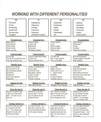 anne hanson mary kay s diretor united states disc disc personality styles styles