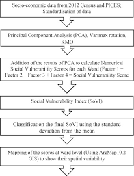 An Approach For Measuring Social Vulnerability In Context