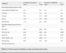Personal Fitness Merit Badge Chart Table 4 From Fitness Measures Among Boy Scouts Completing