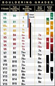 Climbing Ratings Conversion Chart 30 Complete 7a Bouldering Conversion