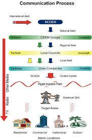 Communication Process Flow Chart Communication Process