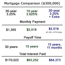 Paying Down A 30 Year Mortgage Faster Vs 15 Year Mortgage