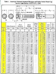 Standard Torque Chart Imperial Bolts Brass Bolt Torque Chart