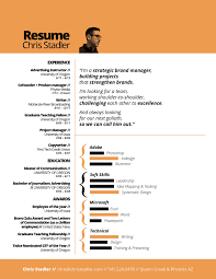 Stadler Resume Brand Strategy and Projects DC1