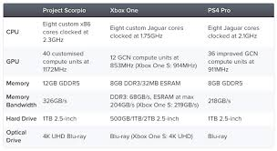 Beefy Project Scorpio Specs Unveiled By Microsoft Via
