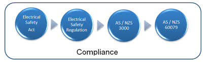 hazardous areas auditing the devil's in the details bluefield Hard Wiring Compliance as nzs 3000 wiring rules is called up in legislation or contractually in each state territory of australia and its requirements are therefore mandatory Hardwired to Self Destruct