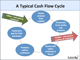 Fixed Assets Cycle Flow Chart Working Capital Net Current Assets Business Tutor2u