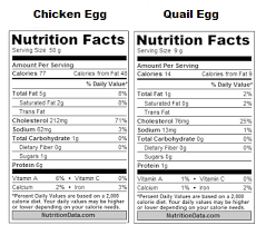 Chicken Egg Nutrition Chart Chickens Vs Quail For The Homestead Practical Primate
