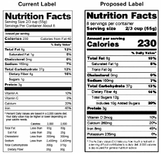 Usda Meat Nutrition Chart Usda Proposes Overhaul Of Nutrition Facts Panel For Meat And