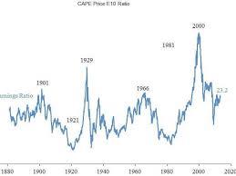 Case Shiller Cape 10 Pe Ratio Pretty Lofty Corp Profits