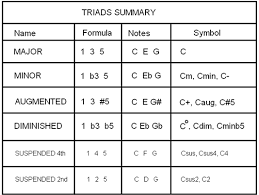 Diminished Chord Chart Piano Chord Formulas Basic Triads Delightfully Simple