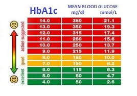 Glucose Chart By Age Random Blood Sugar Levels Chart Tool You Can Than