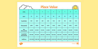 One Ten Hundred Thousand Chart Place Value Ones Tens