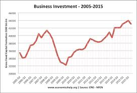 causes of business cycle  economics help ukbusinessinvestment