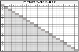 1 To 20 Times Table Worksheets Free Downloads