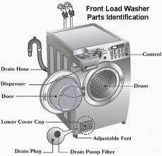 bosch front load washer problems. Unique Problems Clothes Are STILL Wet After The Spin Cycle With Bosch Front Load Washer Problems