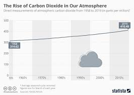 Co2 Levels Chart Chart The Rise Of Carbon Dioxide In Our Atmosphere Statista