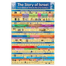 Poster The History Of Israel English Travel Isreal