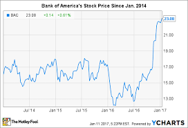 Bank Of America Stock Price Chart Does Bank Of Americas Stock Really Have 50 Upside The