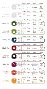 This Time And Temperature Chart Helps You Brew The Perfect