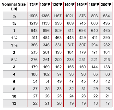 Corzan Cpvc Pipe Pressure Ratings