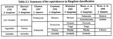 6 Kingdoms Of Life Chart Kingdom Classification Of Living Organism