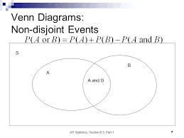 Venn Diagram Disjoint Disjoint Statistics Math Diagrams Non Disjoint Events