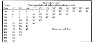 Welding Selection Chart Cables