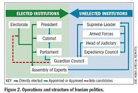Iranian Government Flow Chart Iran Background Mrs Romans Government Site