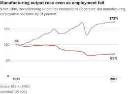 Manufacturing Output Us Manufacturing Jobs Have Declined This Is Where Theyve