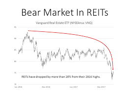 Chart Reits Are In A Bear Market